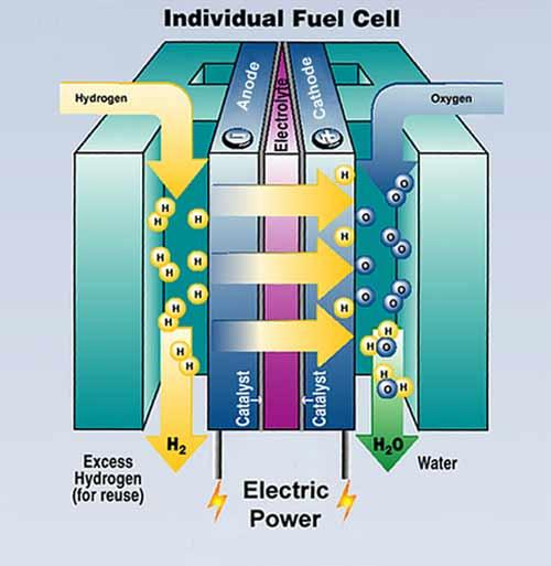 История водородных топливных элементов