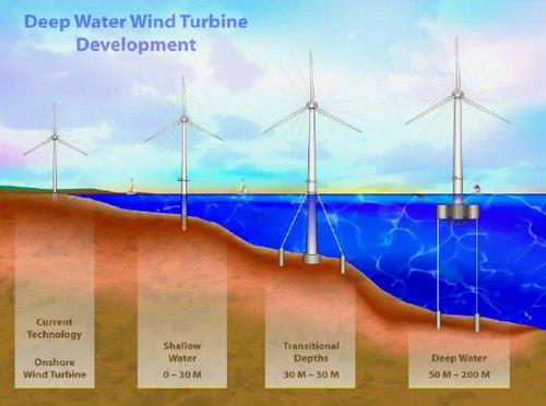 Оффшорные ветряные электростанции: обзор