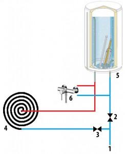 Схема работы солнечного водонагревателя с коллектором из резинового шланга