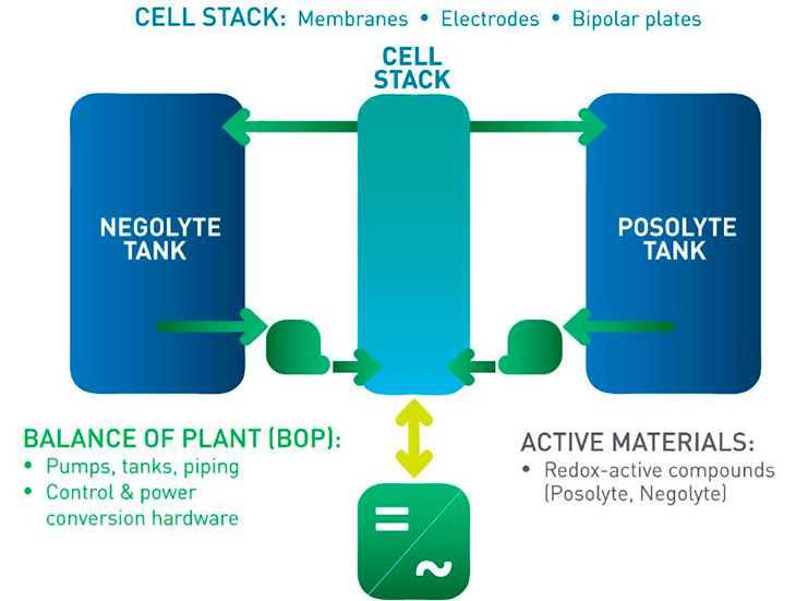 Проточный аккумулятор от Lockheed Martin сохранит энергию ВИЭ эффективнее
